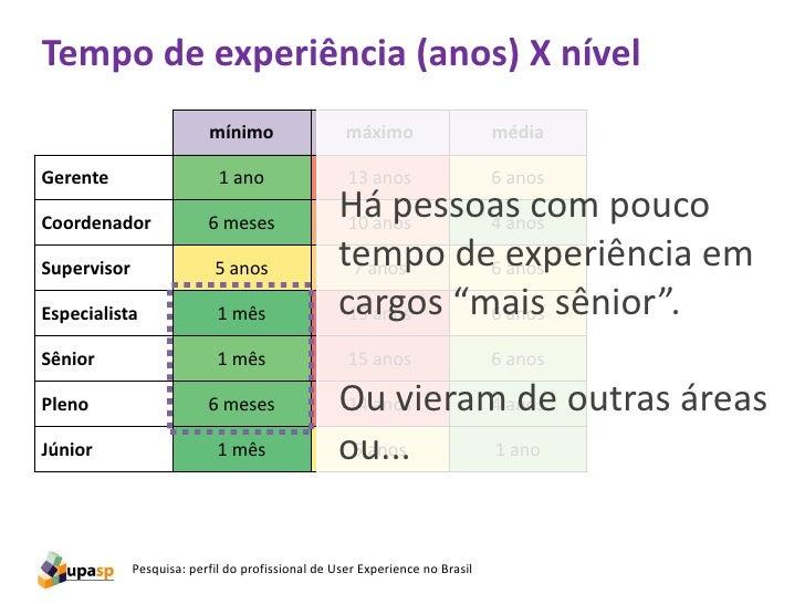 Tempo de experiência (anos) X nível                          mínimo                   máximo                    médiaGeren...