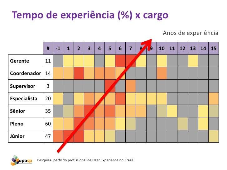 Tempo de experiência (%) x cargo                                                                                      Anos...