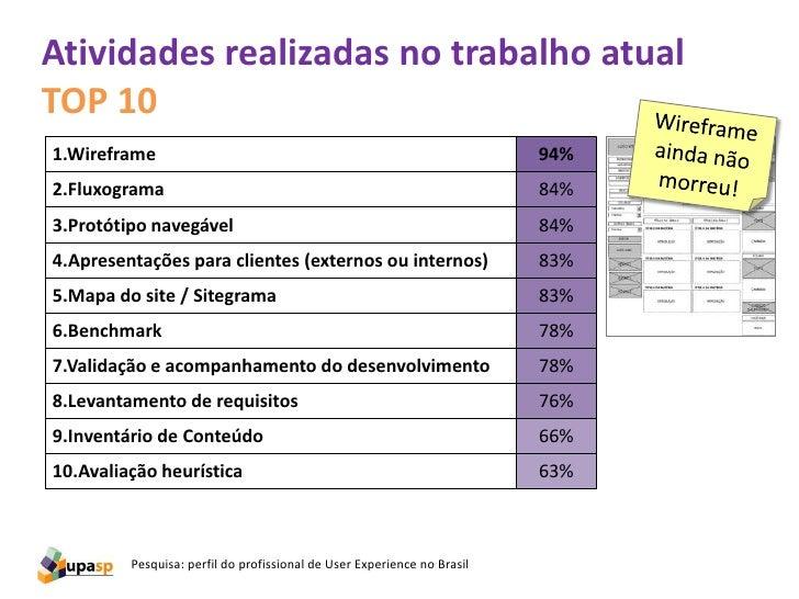 Quem faz teste de usabilidade notrabalho atualO número é alto, considerando que apenas 19% daspessoas trabalham em consult...