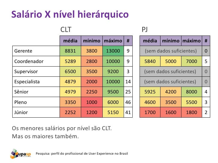 Salário por nível hierárquico (apenas CLT)14000120001000080006000                                                         ...