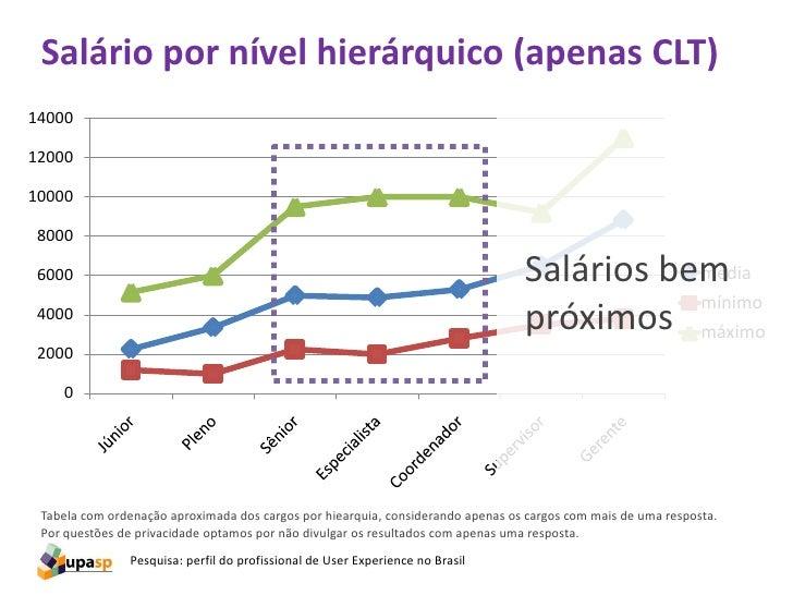 Salário por nível hierárquico (apenas CLT)                           Estado de SP                                         ...