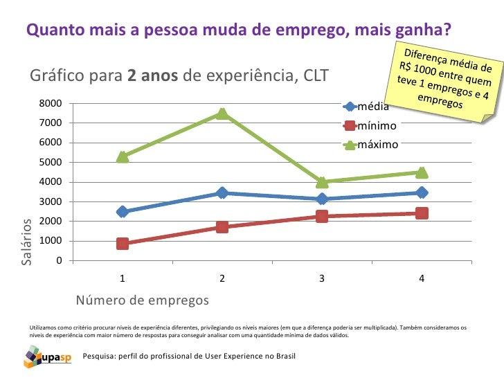 Salário + freela46 pessoas informaram a renda com freelas e tambémsalário fixo.5 pessoas informaram freelas superiores aR$...