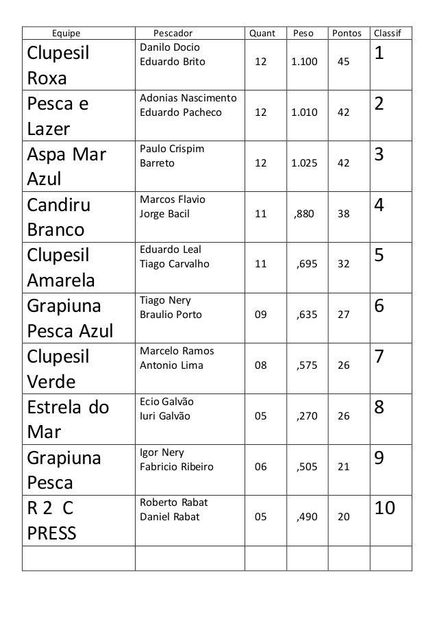 Equipe Pescador Quant Peso Pontos Classif Clupesil Roxa Danilo Docio Eduardo Brito 12 1.100 45 1 Pesca e Lazer Adonias Nas...