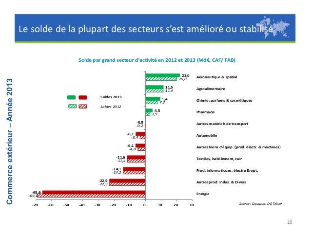 Sur 10 ans, l'agroalimentaire et l'aéronautique voient leur poids augmenter dans les exportations, tandis que l'automobile...
