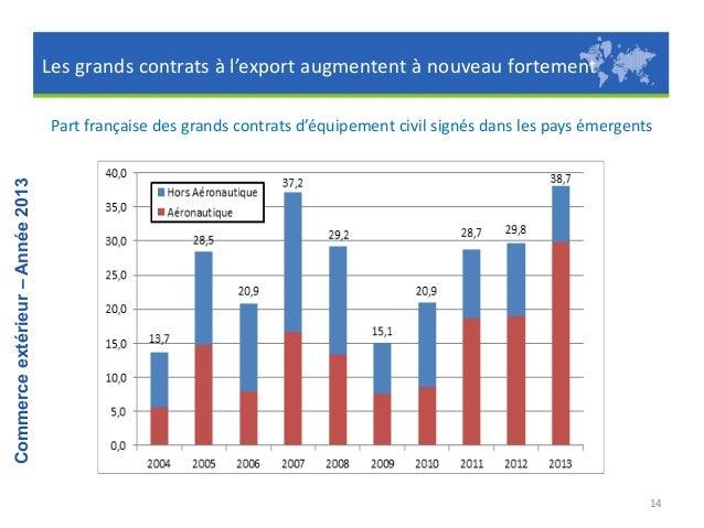 Commerce extérieur – Année 2013  III. Les pays  15