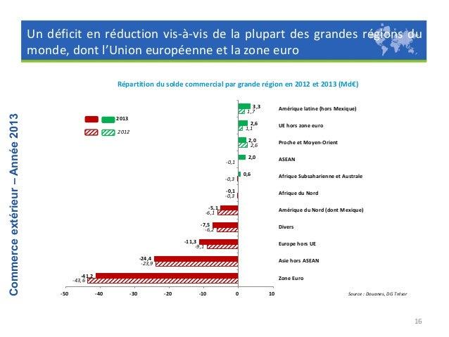 La France commerce directs, mais l'Asie et l'export …  toujours essentiellement avec l'Europe hors UE montent en  ses vois...
