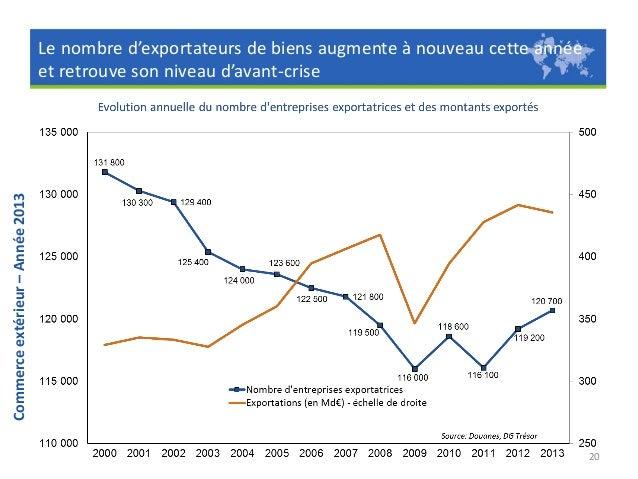 Commerce extérieur – Année 2013  Cette progression résulte d'un afflux de 31 200 entreprises entrantes qui s'engagent à l'...