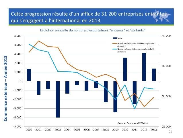 Commerce extérieur – Année 2013  Le nombre d'ETI exportatrices s'accroît. Elles représentent le tiers des exportations fra...