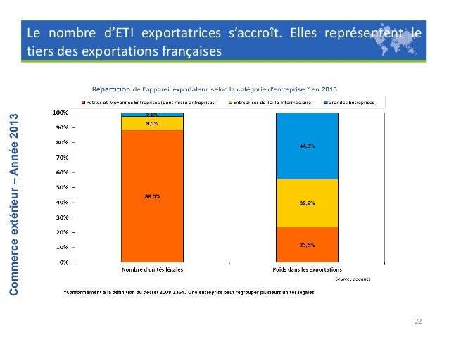 Resultat du commerce exterieur 2013