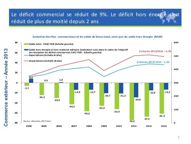Les échanges de services devraient maintenir un fort excédent en 2013, autour de 33 Md€, en légère hausse par rapport à 20...