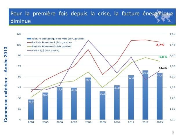 La croissance du commerce mondial est restée modeste en 2013 mais une accélération est attendue en 2014  Commerce extérieu...