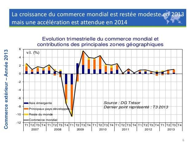 La demande mondiale adressée à la France est restée modeste en 2013  Commerce extérieur – Année 2013  Demande mondiale adr...