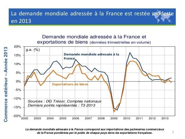 Commerce extérieur – Année 2013  II. Les secteurs  8