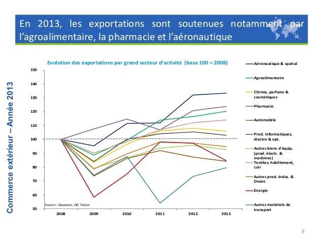 Le solde de la plupart des secteurs s'est amélioré ou stabilisé  Commerce extérieur – Année 2013  Solde par grand secteur ...