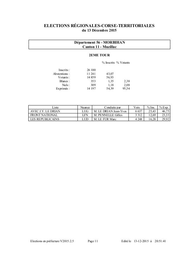 ELECTIONS RÉGIONALES-CORSE-TERRITORIALES du 13 Décembre 2015 Département 56 - MORBIHAN Canton 11 - Muzillac 2EME TOUR %Vo...