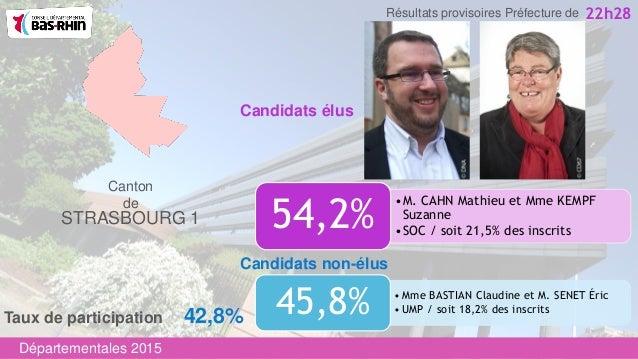 •M. CAHN Mathieu et Mme KEMPF Suzanne •SOC / soit 21,5% des inscrits 54,2% Candidats non-élus Canton de STRASBOURG 1 • Mme...