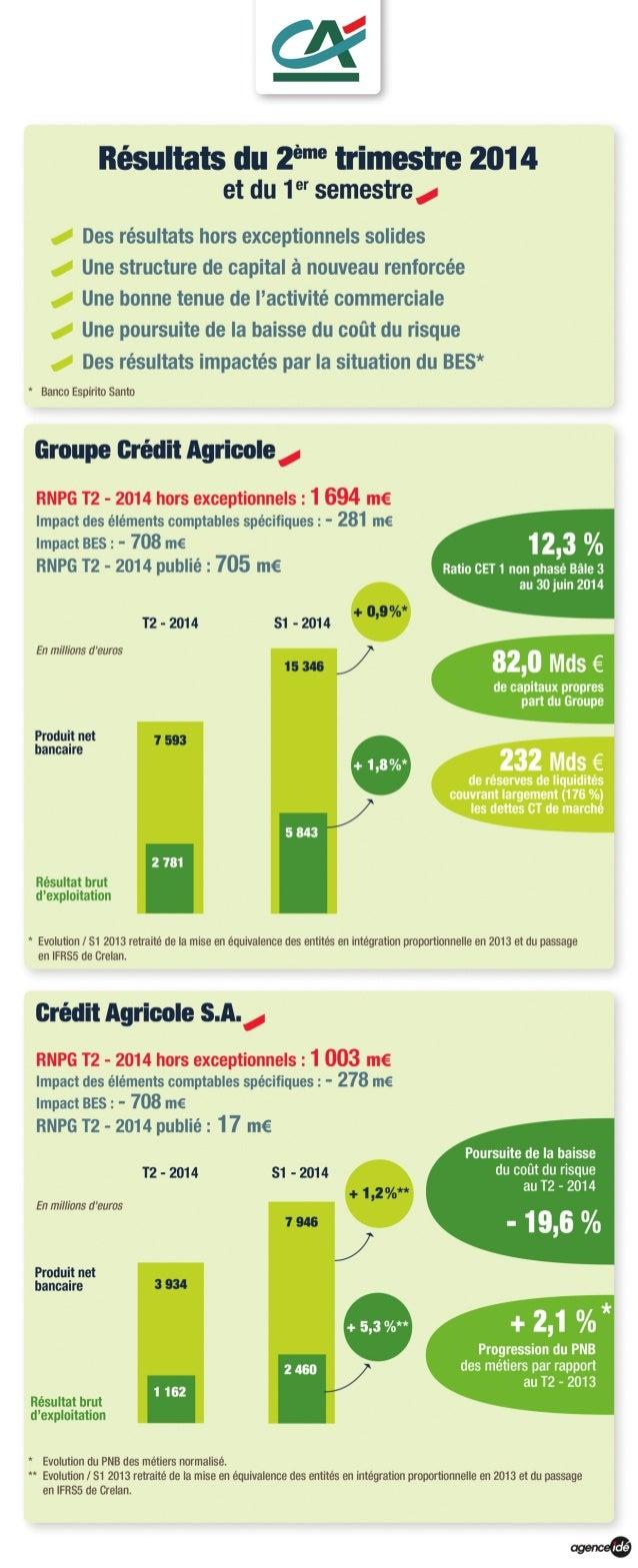 Résultats du 1er semestre et du 2ème trimestre 2014 du groupe Crédit Agricole