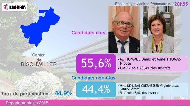 •M. HOMMEL Denis et Mme THOMAS Nicole •UMP / soit 23,4% des inscrits 55,6% Candidats non-élus Canton de BISCHWILLER • Mme ...