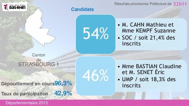 Canton de STRASBOURG 1 • M. CAHN Mathieu et Mme KEMPF Suzanne • SOC / soit 21,4% des inscrits 54% • Mme BASTIAN Claudine e...