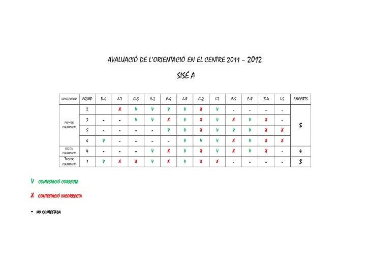 AVALUACIÓ DE L'ORIENTACIÓ EN EL CENTRE 2011 – 2012                                                                        ...