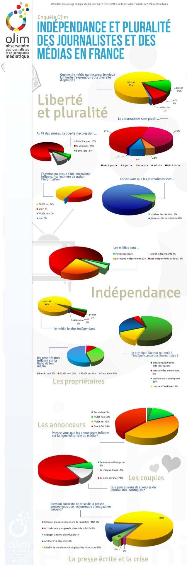 Indépendance et pluralité des médias : les résultats du sondage