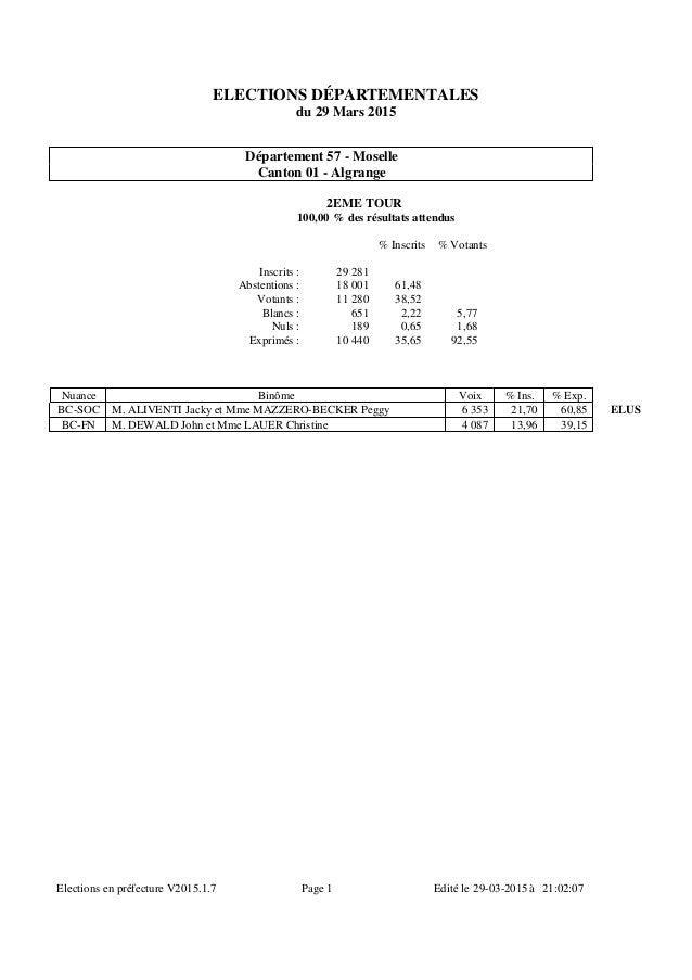 ELECTIONS DÉPARTEMENTALES du 29 Mars 2015 Département 57 - Moselle Canton 01 - Algrange 2EME TOUR 100,00 % des résultats a...