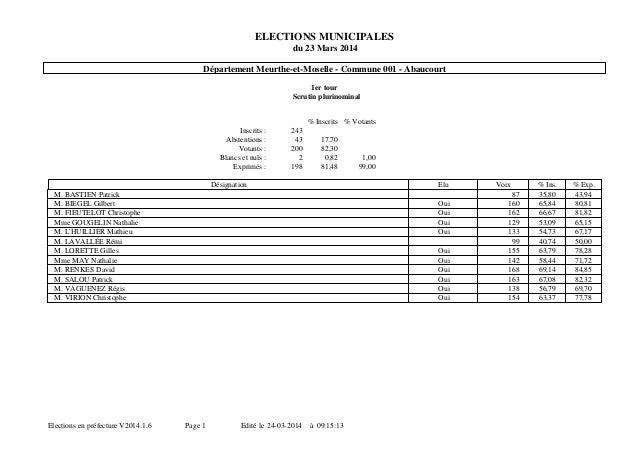 ELECTIONS MUNICIPALES du 23 Mars 2014 Département Meurthe-et-Moselle - Commune 001 - Abaucourt 1er tour Scrutin plurinomin...