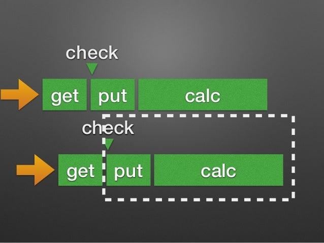 check  get put calc  check  get put  calc  新しいFutureTaskで上書きされた