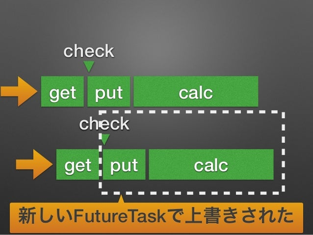 check  get put calc  check  get put  calc  結局2回計算  新しいFutureTaskで上書きされた
