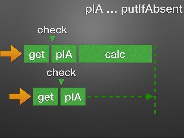 check  get pIA calc  check  get pIA  pIA … putIfAbsent  put済みなので上書きしない