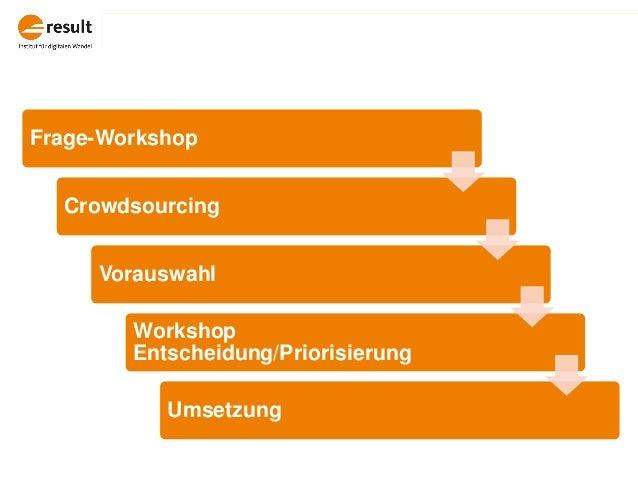 Frage-Workshop Crowdsourcing Vorauswahl Workshop Entscheidung/Priorisierung Umsetzung