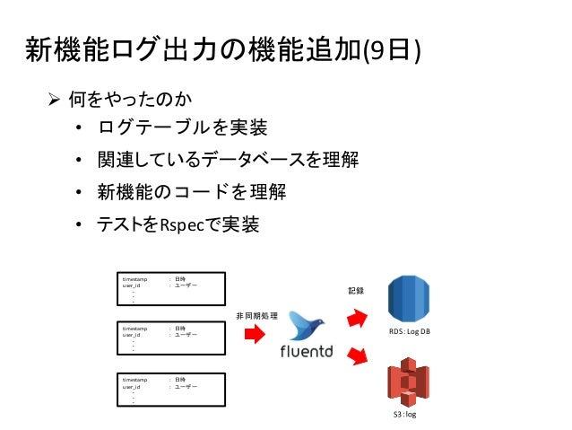 新機能ログ出力の機能追加(9日)  何をやったのか • ログテーブルを実装 • 関連しているデータベースを理解 • 新機能のコードを理解 • テストをRspecで実装 非同期処理 記録 RDS:Log DB timestamp : 日時 us...