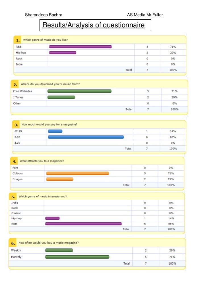 Sharondeep Bachra                 AS Media Mr Fuller       Results/Analysis of questionnaire