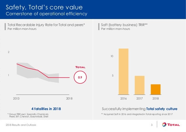 Total's 2018 Results and Outlook
