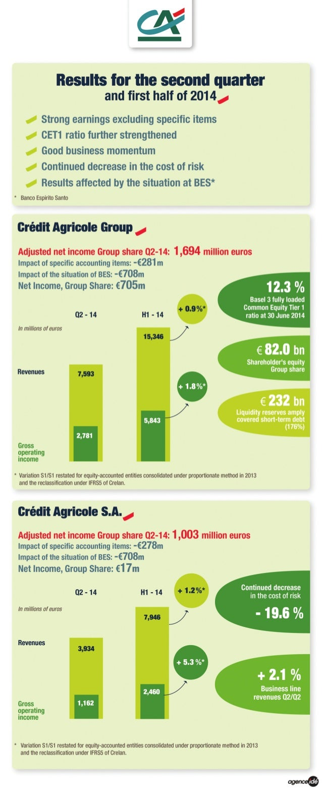 Results second-quarter-first-half-2014-credit-agricole-group