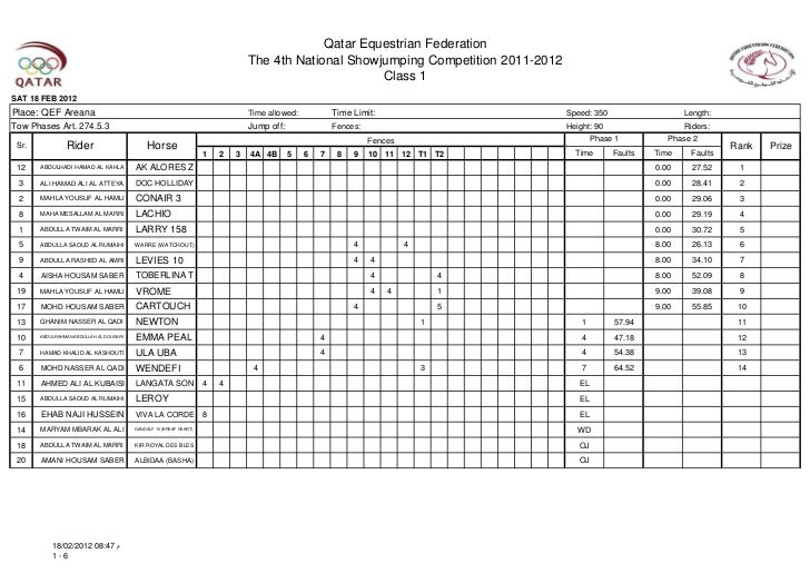 Results the 4th national showjumping competition 2011-2012