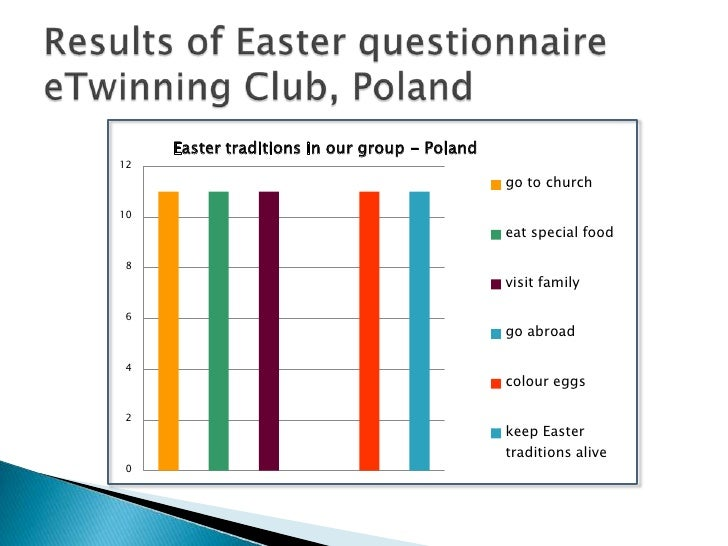Results of EasterquestionnaireeTwinningClub, Poland<br />