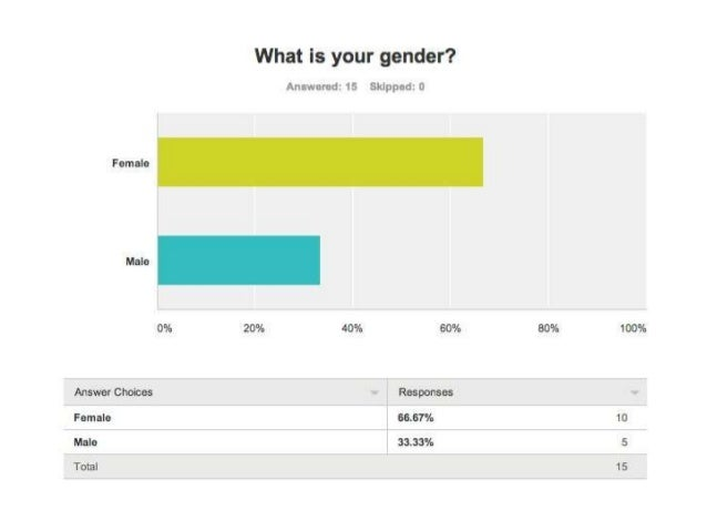 Results of questionnaire