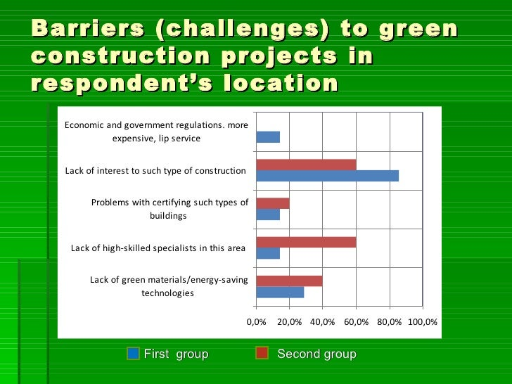 Barriers (challenges) to greenconstruction projects inrespondent's location  Economic and government regulations. more    ...