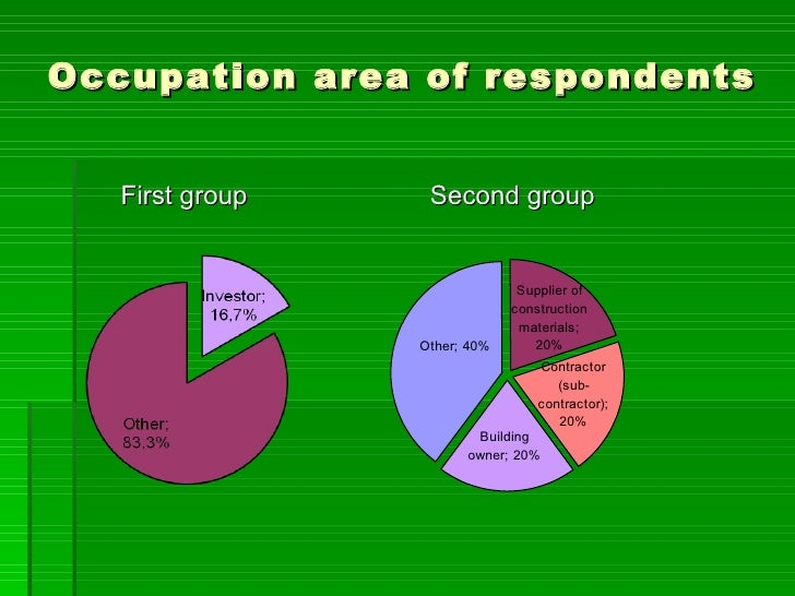 Occupation area of respondents   First group    Second group                               Supplier of                    ...