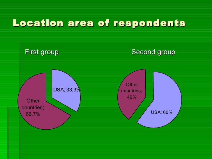 Location area of respondents  First group                  Second group                             Other              USA...