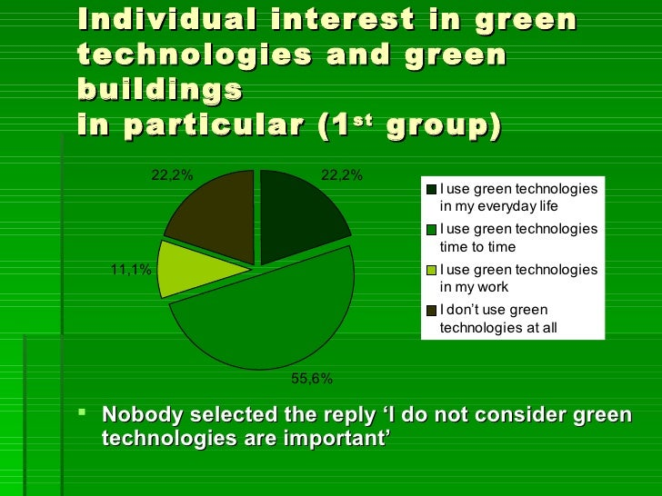 Individual interest in greentechnologies and greenbuildingsin particular (1 st group)       22,2%           22,2%         ...