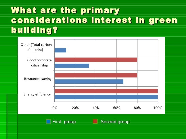 What are the primaryconsiderations interest in greenbuilding? Other (Total carbon     footprint)     Good corporate       ...