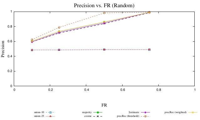 Precision vs. FR (Random)             1            0.8            0.6Precision            0.4            0.2             0...