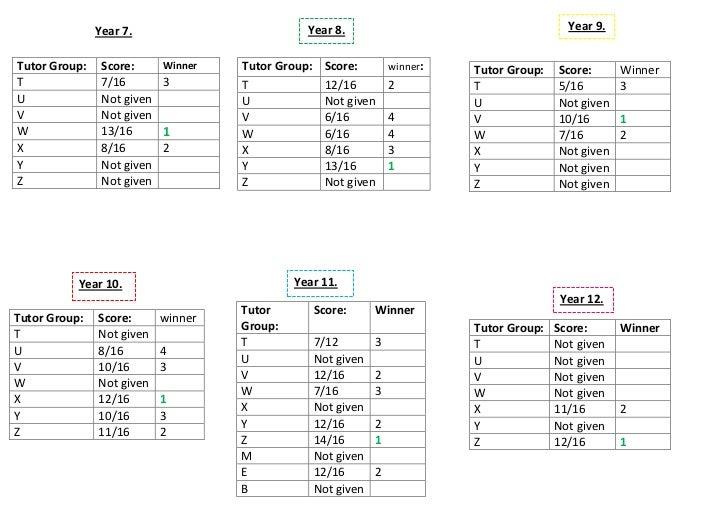 Tutor Group:Score:Winner T7/163UNot givenVNot givenW13/161X8/162YNot givenZNot given<br />Tutor Group:Score:winner:T12/162...