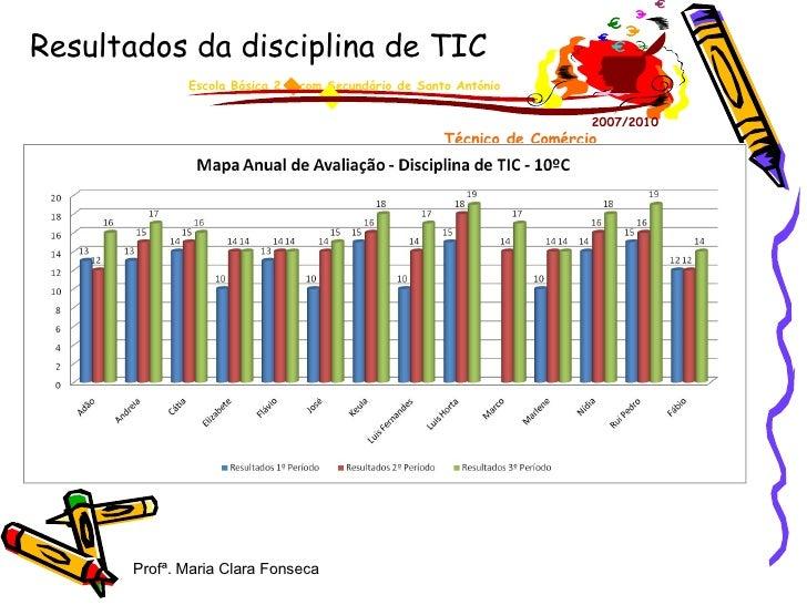 Resultados da disciplina de TIC  Profª. Maria Clara Fonseca Escola Básica 2,3 com Secundário de Santo António 2007/2010 Té...