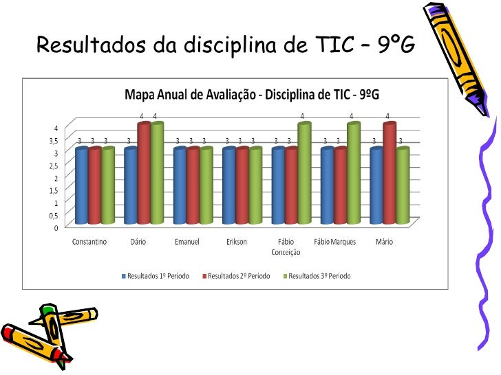 Resultados da disciplina de TIC – 9ºG