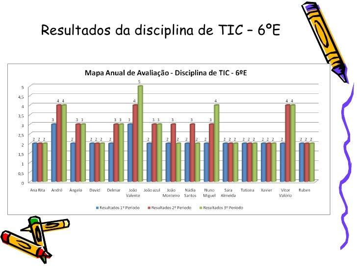 Resultados da disciplina de TIC – 6ºE