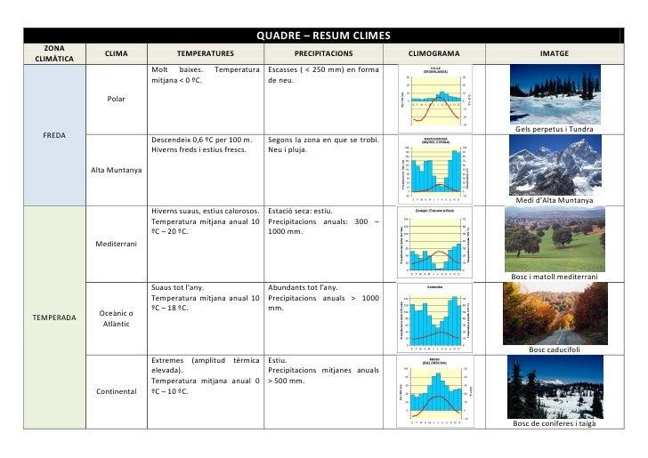 QUADRE – RESUM CLIMES  ZONA               CLIMA               TEMPERATURES                      PRECIPITACIONS            ...