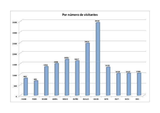 2000 2500 3000 3500 1498 1696 1627 2455 3433 Por número de visitantes 0 500 1000 1500 XANE FEBR MARZ ABRIL MAIO XUÑO XULLO...